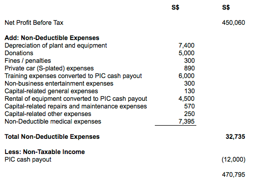 Net Profit after deducting non-taxable income
