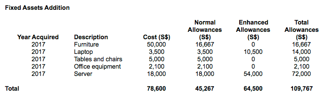 Current Capital Allowances calculations