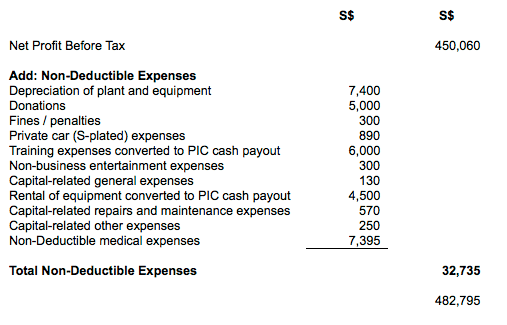 Net Profit After Adding Non-Deductible Expenses